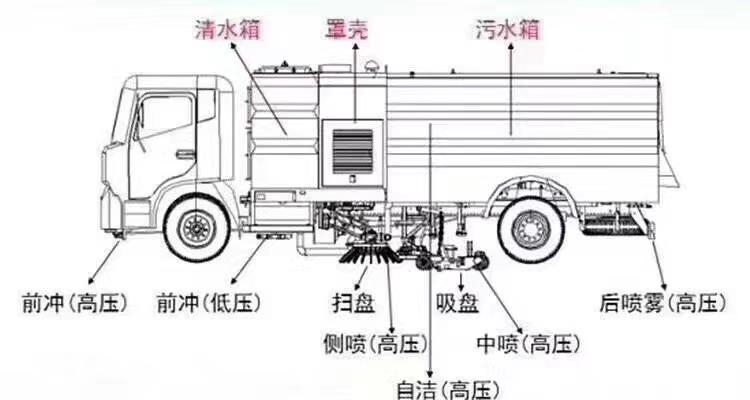 洗扫车简易图纸